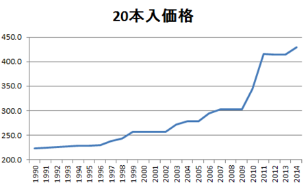 またタバコ値上げですね こんなグラフを見つけましたが、日本がデフレに入って行くのと相関がありそうなグラフです 日本はこのまま衰退していきますか?
