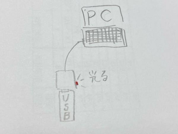 電子工作について質問です。 USBを挿入したら、認識してLEDが点滅するUSBハブを作りたいです。 電子工作初心者で右も左も分かりません。 どの方法やパーツを使ったらできるのか教えてください