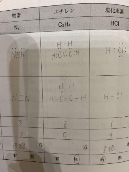 高校1化学 エチレンの電子式、構造式を教えて欲しいです。