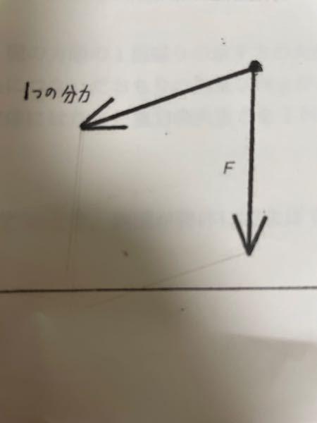 至急 この図の分力の解き方を教えてください