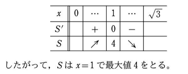 高校数学 微分の問題についてです。 画像は、なぜ両側のSの値を求めていないのに x=1 で最大値4をとると分かったのですか??