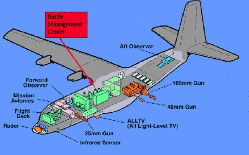 AC-130の射手ってどこに座ってるんでしょうか? 海外の掲示板で見つけたものですがこのBattle Manegement Center って場所にオペレーターなどと同席しているんですかね? あとWikipedia↓を見る限り射手は「火器管制官」のことですよね? 乗員:13名 士官5名(機長、副操縦士、航法士、火器管制官、電子戦担当官) 下士官8名(航空機関士、TVオペレーター、赤外線検出担当士、ロードマスター[注 3]、砲手4名)
