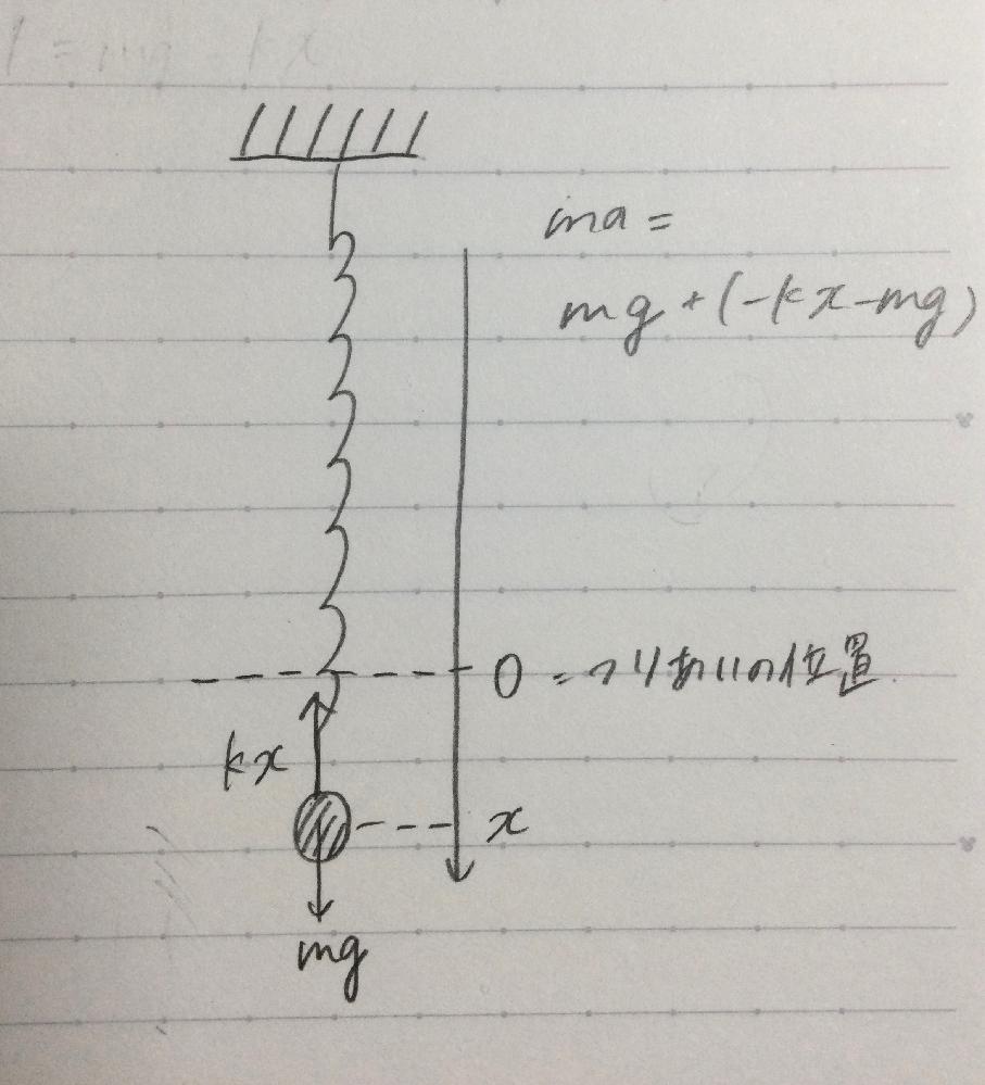 単振動の質問です 画像のような状態の時に運動方程式がそうなる理由がわかりません 何で重力が2回も登場するんですか?しっくりきません…