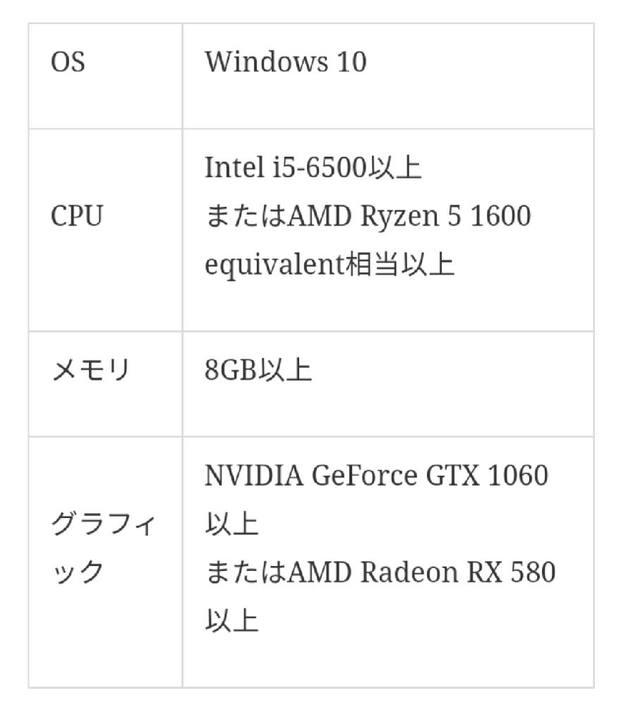下記の画像の条件でPCを選ぶとするとどのくらいの値段がかかりますか。