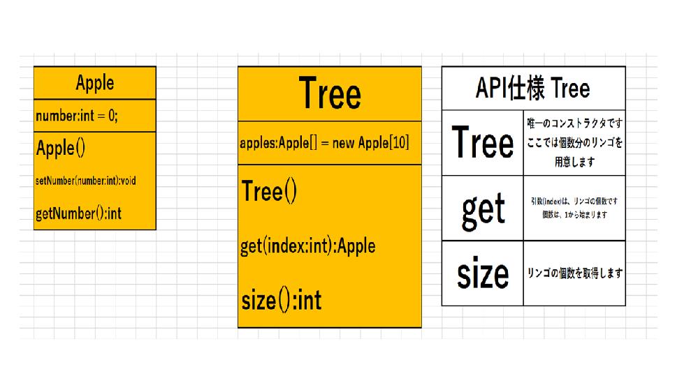 Javaのデータ構造とアルゴリズムに関する質問です 今、Treeクラスのクラス図からの導出までは自力で出来たのですが、API仕様からの実装がうまく出来ません。 ソースコードを添えて詳しくご解説を...