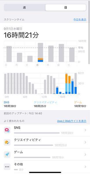 iPhoneのスクリーンタイムで、下のよく使われたものには、グレーのその他にあたるアプリなどが合計20分分しかないのに、上のスクリーンタイムの表示がこんなことになっています。分かりづらい説明です...