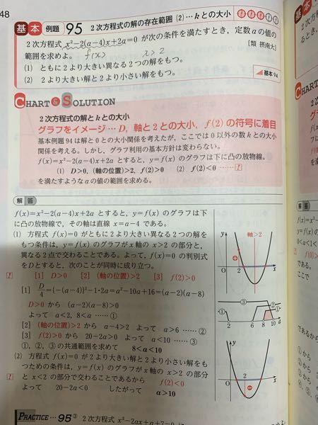 数1の二次方程式の範囲の問題です! この例題94の(1)の時の条件 [3]f(2)>0 がよく分かりません! わかる方いたら教えて下さい!