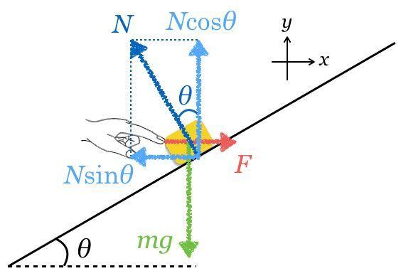 垂直抗力は斜面に平行な分力と釣り合っていると思ったのですがこうなるのはなぜですか