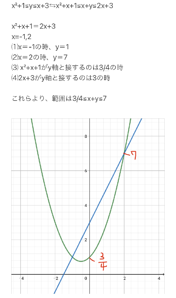 """高校生文系です。数学の問題が分からず困っています。 「実数x,yがx²+1≦y≦x+3を満たしながら変化する時、x+yがとり得る値の範囲を求めよ。」 私は""""x²+x+1≦x+y≦2x+3""""とし、x²+x+1…①と2x+3…②の関係を図示した後、①②の交点を求め、最小値と最大値を出して3/4≦x+y≦7という範囲が出ました。(画像) 解答例を見たら、""""3/4≦x+y≦7""""は合っていたのですが、「x+y=k⇆y=-x+kとおき、y切片となるkの最大値・最小値を求め、範囲を求める」という解法が載っていました。 私の解法は間違いでしょうか。"""