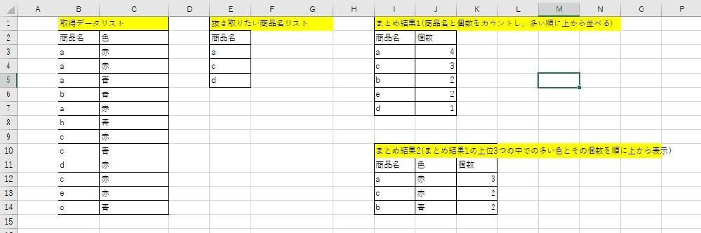 エクセル(office 2019)の関数で質問になります。 やりたいこととしては以下の様な形になります。 1.「取得データリスト内のデータ(B列)」と「抜き取りたい商品名リスト(E列)」を照合し、商品名と個数をカウントし、多い順に上から商品名を全て並べて表示する。「まとめ結果1」(I3:I7:商品名、J3:J7:個数) 2.次に先ほどの「まとめ結果1」のトップ3の一番多い色(C列)とその個数を表示。(I12:I14:商品名、J12:J14:色、K12:K14:その色の個数) 複雑で大変申し訳ありませんが、ご教示のほどよろしくお願い致します。