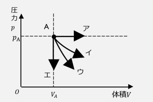 図において、とある気体が状態Aから状態変化する様子を矢印で表したとき、アからエの状態変化が定圧・定積・等温・断熱のどの変化かを判別し、何故そう考えたのかを「ポアソンの法則」「マイヤーの関係」を用いて言 葉と数式で説明しなさい。 という問題の回答が欲しいです!!