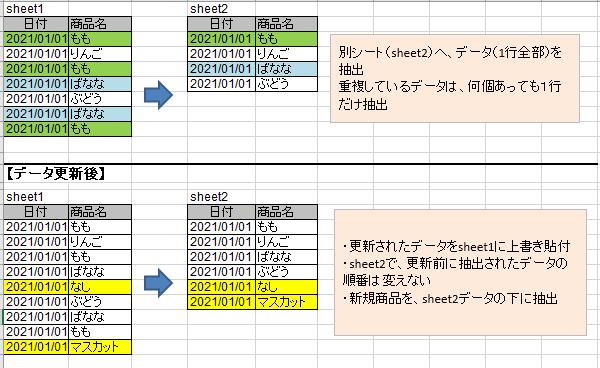 VBAのコードを教えてください。 あるシステムから、データをダウンロードしExcelにコピペし、 そのデータを基に別シートに特定文字列とその行全ての抽出をしたいです。 また、システムは更新され、情報が追加された更新されたデータは、 もう一度ダウンロードし、Excelに上書きコピペすることになっています。 目的は3点です。 ①コピペした元データから、文字列が重複していない行全てを抽出 ②重複している文字列があった場合、それが何個あろうとも1つの行のみ抽出 ※文字列が重複=別の列も全て重複しているので、どれか1つの行のみで良い ③更新されて再ダウンロード・上書きしたデータ内で、 新規に追加されたデータは、既に抽出したデータ(上記①②)の下に加えていきたい。※1度別シートに抽出したデータの順番は変えない ちなみに、更新された新規追加データは、どこの行に入っているかわかりません。 例題を添付画像にて説明しています。 例題では、商品名が重複した場合としています。 商品名の横もたくさん列があるのですが、省略しています。 わかりにくいかもしれませんが、どうぞよろしくお願いいたします!