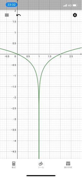 log|x-1|のグラフって写真のようになるのでしょうか?