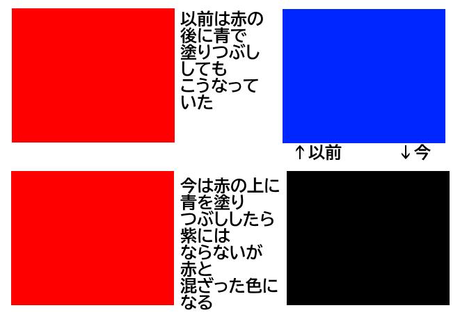 paintnetというイラストソフトを使用しているのですが、塗りつぶしツール(バケツをひっくり返すようなアイコン)で、一度赤で範囲選択した個所を塗りつぶし、そのあとに青を同じ場所に塗りつぶすと、 なぜか前に塗りつぶした赤が混ざり紫になってしまいます。 これを書いた二日前は赤の上に青を塗りつぶしても混ざるようなことはなく青に塗りつぶされていました。 なぜ、前塗りつぶした場所に別の色で塗りつぶすと混ざった色になってしまうのでしょうか?