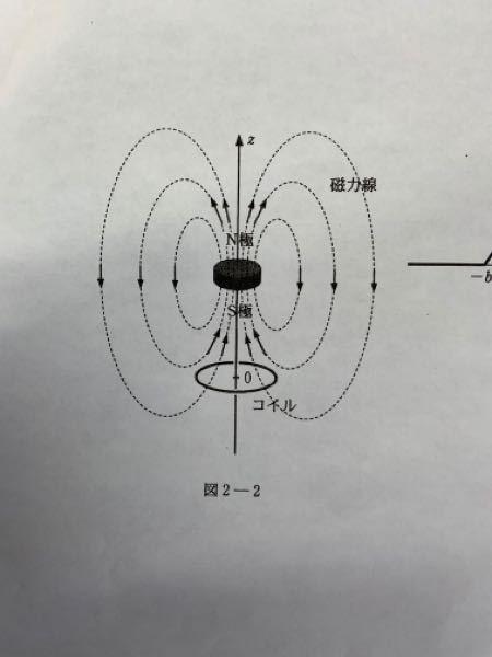 磁石がコイルを貫くように上から落とした場合、コイルに電流が流れ、その生じたエネルギー分だけ磁石の運動エネルギーは減少する、つまり上向きに磁石に対し力が働く。となっているのですが、具体的にどのような力が 上向き働くのですか?コイルに生じる電磁力は中心間向きな気がするのですが。