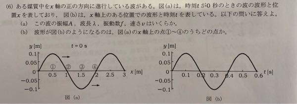 物理、波形について質問です。 写真の問題のbの答えは②なのですが、 どのように考えれば良いのでしょうか? 周期などについて考えたのですがあまり良いものが思いつかず、教えて頂きたいです。