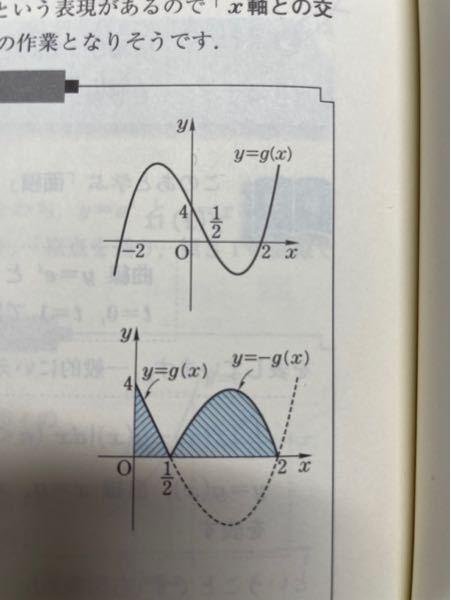 数学Ⅲ 積分 写真のg(x) (0≦x≦2)とx軸、y軸で囲まれた部分の面積Sを求めよという問題についてです。 この「x軸、y軸で囲まれた部分の面積S」は写真の下の図の青の斜線を表すのですが、何故y=-g(x)の部分も該当するのでしょうか? この部分はx軸とy軸で囲まれてませんよね。x軸より下側にあるだけで囲まれていると表現する理由がわかりません。
