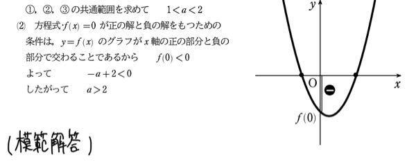 2次方程式 x²+2ax-a+2=0が、正の解と負の解の実数解をもつとき、定数aの値の範囲を求めよ。 この問題の解答を詳しく教えてほしいです…答えはa>2と分かっていますが、 一般的な模範解答よりもやさしく教えてくれるとありがたいです、数学が苦手で…