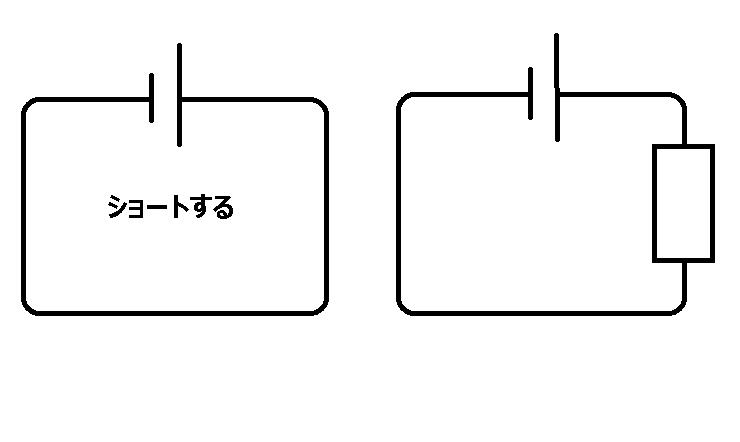 回路のことがよくわかりません 左の図のようにこんな感じで抵抗がないとショートすると思うのですが 抵抗があるとショートしないんですよね? 抵抗がある右の図で抵抗を通り抜けて出てきたらジュール(J)が多少余っていると思うんです、そしたらグルグルこの回路図の中を電気はずっと通るので、Jがひたすらたまって行って銅線が熱持ってショートすると思うのですがどうなんでしょう? うまく説明できなくてごめんなさい 教えていただけたら幸いです 、