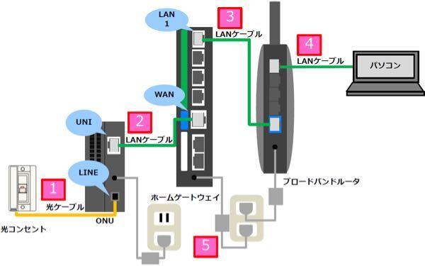 インターネット回線のONUとホームゲートウェイについてです。この図にある、2番の下のLANケーブルをONUからでなく、光コンセントのLANポートに直接挿して使うことって出来るのでしょうか?