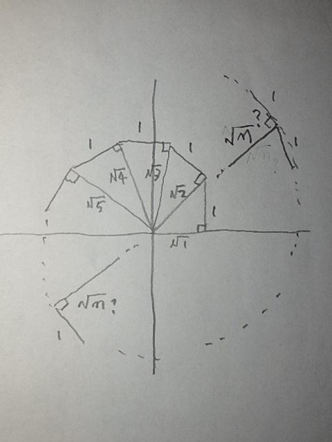 図に示すように高さ1の直角三角形の頂角を原点Oに合わせた列n(1,2,...)があり、前斜辺を次の列の三角形の底辺とする。新しい底辺が既に作った三角形の底辺と同じ直線内になるのは何番目nですか。