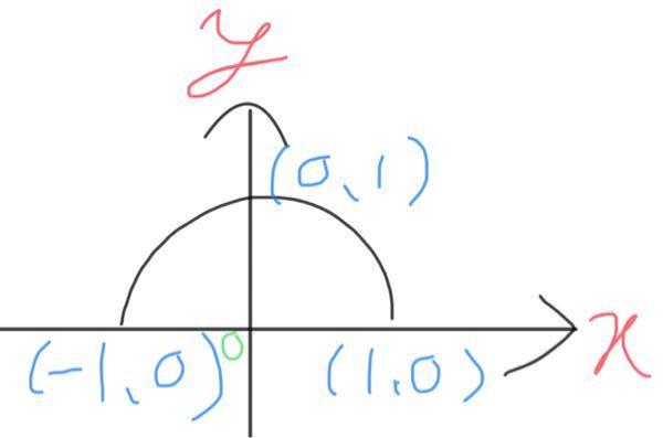 0°≦θ≦180°の時、何故sinθは0≦sinθ≦1になるのですか?自分が書いた図では0°も180°もy=0なんで変だなと思ってとうこうしました。