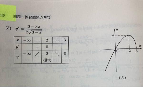 関数の増減と極値などを調べてグラフをかけという問題で、y=x√3-x を微分すると6-3x/2√3-xになり、ここまでは理解できるのですが、グラフが画像のようになるようです。なぜこのグラフはx=3のところで止まっているの でしょうか?分母が複素数だからでしょうか?しかし、複素数だとなぜグラフが書けないのか分かりません。 また、導関数が6-3x/2√3-xですので、x=3の場合は分母が0になるので不能であることは分かるのですが、むしろ不能であるならx=3のところまでグラフは書けないのではないでしょうか。
