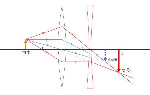 凹凸レンズにおいて このような組み合わせになった場合 光源→凸レンズが実像を作る →その実像から凹レンズが虚像を作らないのはどうしてでしょうか?