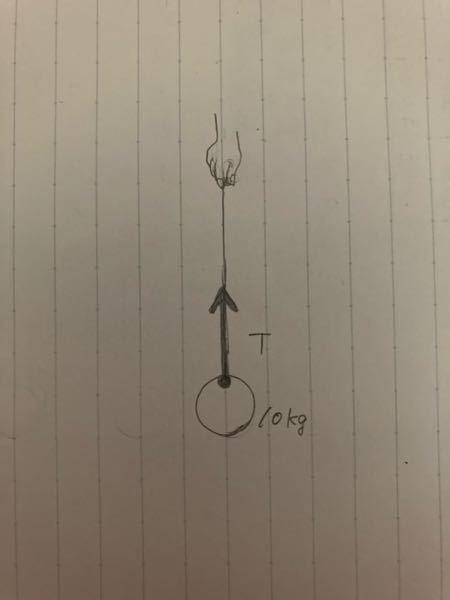 物理の運動方程式についての質問です。 質量10kgの物体を軽い糸でつるし、糸の上端を持って鉛直上向きに力を加えた。重力加速度を9.8m/s²とする。 次の場合に、糸が物体を引く力の大きさTは何Nか。 この問題の解説をお願いします。