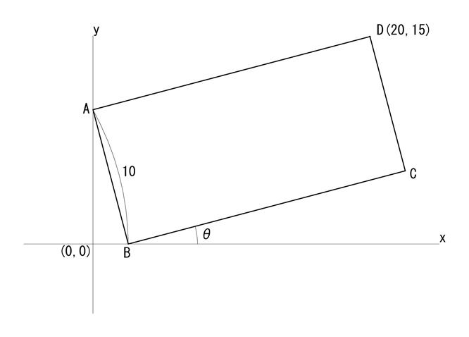 長方形ABCDにおいて、ABの長さが10 点Aがy軸 点Bがx軸に接しているとします。 点Dが仮に(20,15)の時のθを求めたいと思います。 θ=arctan{(15-10cosθ)/20}で良いかと思うのですが、arctanの中にθがあり求め方がわかりません。 どうかお知恵をお貸しください。