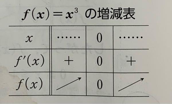 これは f(x)にマイナスを入れたらマイナスになるのに何故上向きの矢印なのでしょうか??