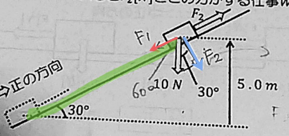 重さ10 Nの物体をゆっくりと5.0mの高さまで持ち上げる。 なめらかな斜面にそって持ち上げる場合について 必要な力の大きさ F2 [N] とこの力がする仕事W2 [J] を求めよ。 答え 50 J 赤の矢印 5 青の矢印 5√2 距離 (緑の線) 10m まではわかったんですが ߹ㅁ߹) 解説だと F2 + ( -10 sin30 ) =0 F2 = 5 なのですが、ここの式が理解できないです 。 教えてください( ᵒ̴̶̷̥́ωᵒ̴̶̷̣̥̀ )