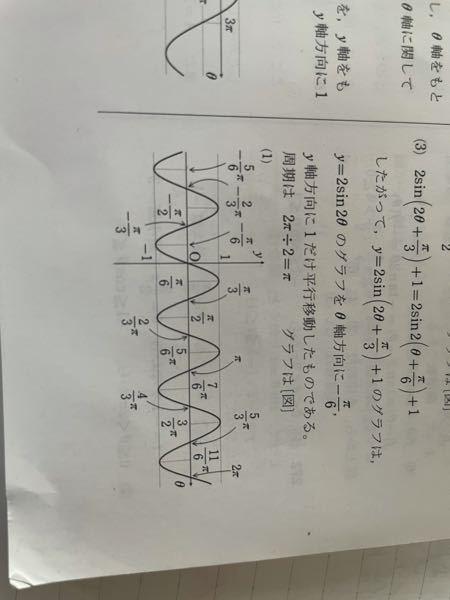 この問題周期2π/3で、π/6平行したcosのグラフなんですけどθが0のとき√3/2じゃないんですか?どこが間違えてますか?{問題.Y=cos(3θ-2π)}