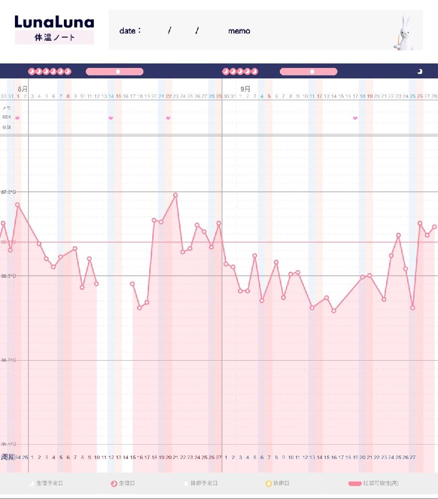基礎体温について詳しい方教えて頂きたいです。 毎回だいたい同じ周期に生理が来ますが今回は2日遅れていてまだくる気配がありません。(まだたった2日ですが) 妊娠希望ですがタイミングを狙って、など...