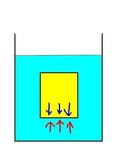 高校物理の浮力の説明で、水中の物体の下面には水圧がかかって上に押されており、物体の上面との差が浮力になるという説明を聞きますが。これは合ってますか? そこで、疑問に思ったのが下面からかかる力に対して、物体そのものからも押し返す力が働くという説明も聞いたのですが。ここで物体から押し返す力というのは作用反作用の法則で。 単に下面からの力に対して、力が押し返しているというだけのことですか?それとも別の計算をするのかどうかどなたか解説してください。