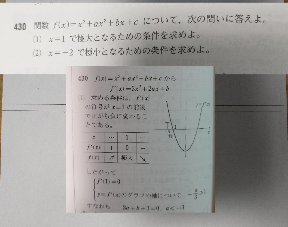 数2微分の質問です。 f'(x)=0の判別式Dから、D>0を条件に入れたのですが、なぜ要らないのか分かりません。 なぜですか。