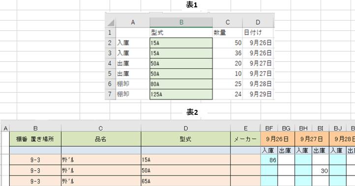画像の表1、表2のようなエクセルファイルがあります。 表1のデータ表の型式と表2の在庫リストの型式をマッチさせ数量を その日付けの列の入庫or出庫に転記させるといった感じです。 表1のデ-タ表に...
