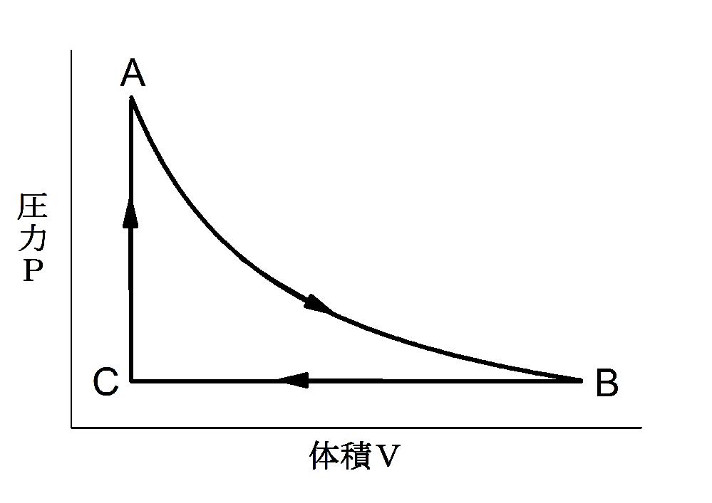 教えていただけるとありがたいです。 図は、一定量の理想気体をピストンのついたシリンダーの中に封じ込めて、状態をA→B、B→C、C→Aと変化させたときの、気体の体積と圧力(気圧)との関係をプロットしたものである。 なお、A→Bのプロセスでは、気体の温度を一定にしたまま体積を変化させた(等温変化)ものとする。 このとき A、Bの状態とCとでは、どちらの方が高温か? A. 状態A、Bの方が状態Cよりも高温である。 B. 状態Cの方が状態A、Bよりも高温である。 C. 状態A、B、Cとも同じ温度である。