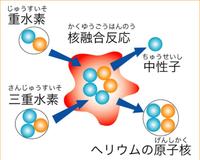 核融合は、軽い元素を融合させて重い元素を作る、、そのとき前後の質量に差があり、 失われた質量がエネルギー  E=mc^2になる、というものですね? しかし、この図の場合、質量に変化はないのではありませんか? (前)陽子2個 + 中性子3個 → (後)陽子2個 + 中性子3個