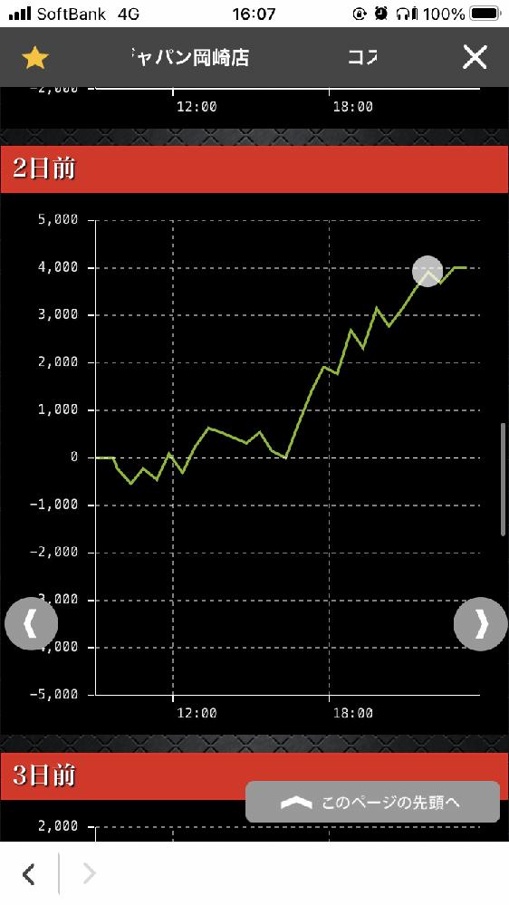 パチスロホールの過疎店かつど平日で旧イベのデータですが北斗天昇のデータです。島の角に当たる構成ではなくただ天昇の頭番の端。直撃見てないのでわかりませんが初当たり14回。9800ゲーム回ってます。 ほん