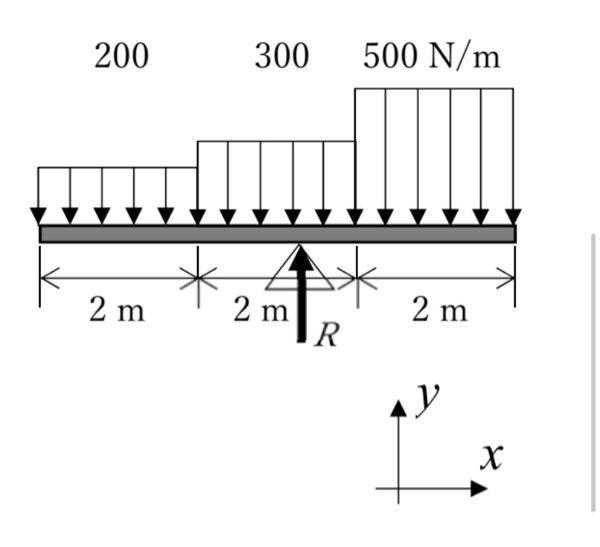 急ぎです。教えてください! この問題の解答と考え方を教えてください。 ⻑さ 6.0 m の棒に図のように階段状に変化する分布⼒が働いて、静⽌している。⽀持点での反⼒ R を求めよ。