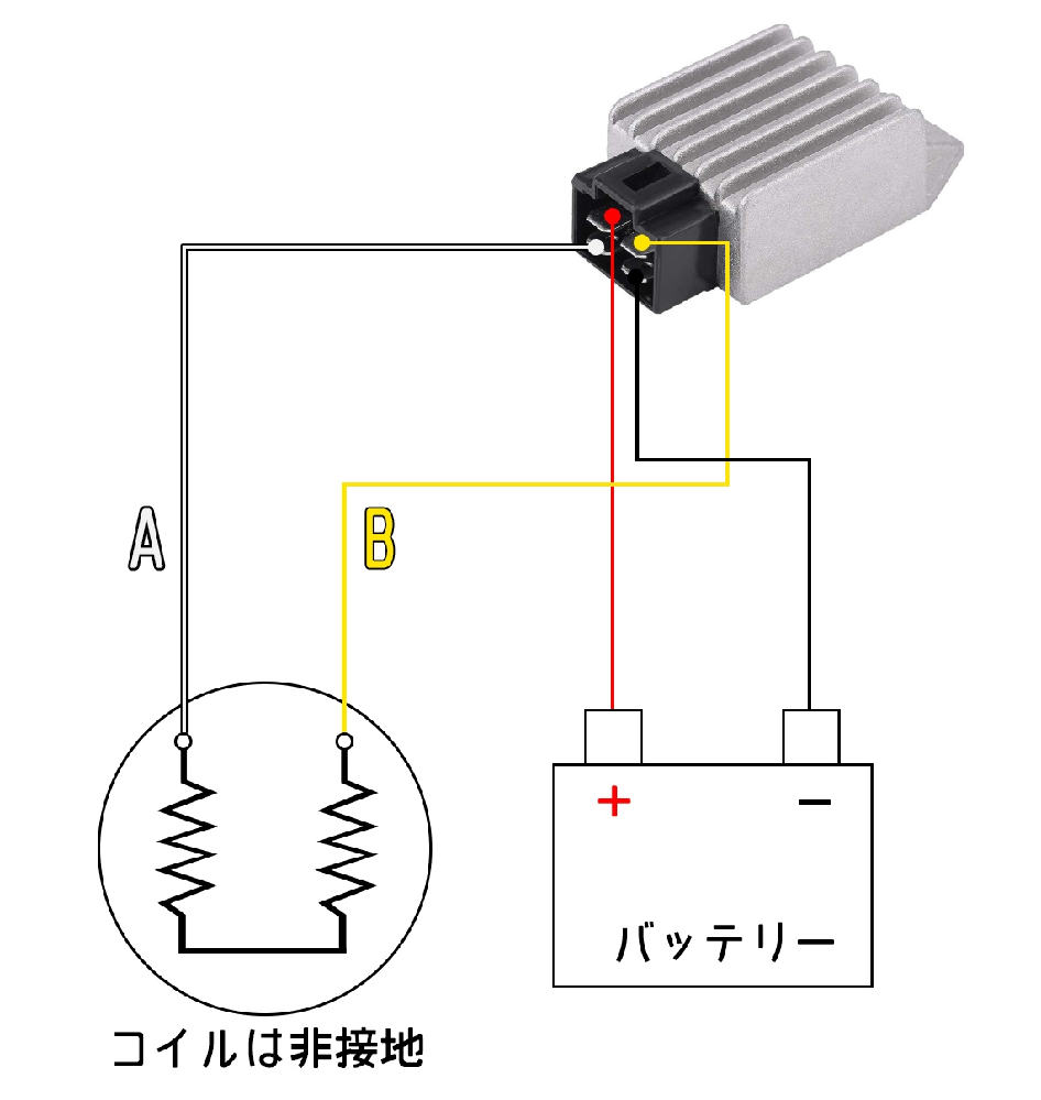 オートバイの電装について質問です 電装6Vの原付バイクを12Vに改装中です。ジェネレーターコイルを巻き直し 図のようにコイル2個を直結し配線したところ、レギュレーターの赤線からの 出力が全くありません(DCで3V程度) レギュレータ不良を疑い他の12V汎用レギュレータを何個か試しましたが全て 同じような結果なので、配線方法が原因と思われます。A-B間の電圧を測った ところ、アイドル時で交流23V、回転を上げれば60V程度までは上がるので、 発電不良や電圧不足とは思えないのですが… どなたか助けていただけると嬉しいです