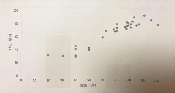 散布図についてです。こちらの散布図は正の相関ですか?無相関ですか?負の相関ですか?私は正の相関だと思っていましたが、最後の1つの数値が低いのが気になります。
