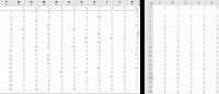 【至急お願い致します。】 Excelに関する質問です。 以下の画像(左)ように数値が入力されているとします。 B1, B2, B3, B4........にナンバーが1, 2, 3, 4.....(最大2000程度)と連続で入力されており、A2, A3, A4, A5, A6.....はそれぞれ度数を表しており、(最大でA257まで)に各度数が入力されています。 これを別シートに画像(右)の...