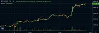 ビットコイン$のチャートです。(30分ローソク足) 連日の上げは何が要因と思われますか? (50000$越え)