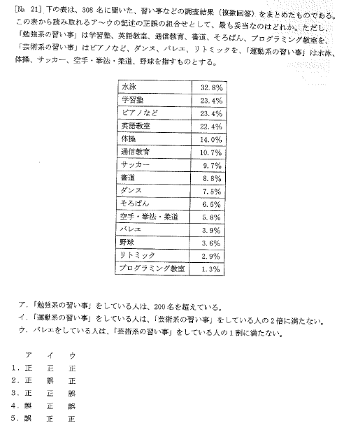 この問題は令和3年度の東京消防庁Ⅱ類のNo.21です。重複して回答している人の人数がわからないからこの問題は解答がないように思えます。3が正答とのことですが、どのように考えたらいいのでしょうか。
