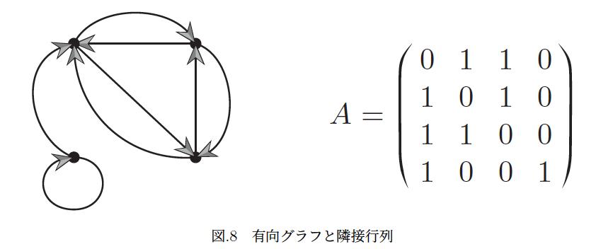 行列A が図8 の有向グラフの隣接行列となるように、即ち、頂点vi からvj への有向辺が存在するときにA のi 行j 列の要素ai,j が1となり、そうでないときは0となるように、 図中に頂点...