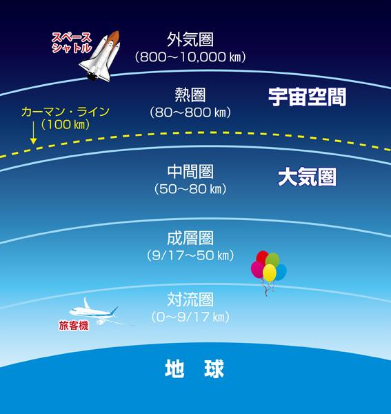 中間圏は大気圏の層中で中間よりも遥かに地表寄りにあるのに、なぜ中間圏と言われるのですか?