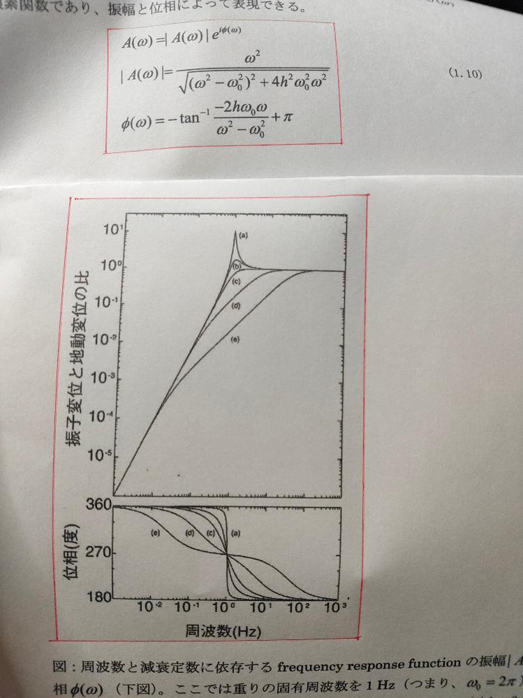 大学土木工学の振動学です。 地震計の応答関数で、添付の式で、周波数f=1Hz、減衰係数h=0.7としてグラフ化したら、振幅│A(ω)│の方は添付のグラフのようになるのですが、どうしても位相Φ(ω)の方がなりません。 関数ソフトのGeogebraでやってみましたが、なりませんでした。 ただ入力してグラフ化するだけではできない、何か必要な知識があるのでしょうか。 教えていただけませんか。