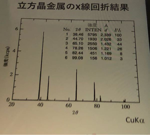 立方晶金属のX線回折結果が写真のようになるとき、 CuKa: 1.542Å 1/d^2=(h^2+k^2+l^2)/a^2 という条件を用いるとh^2+k^2+l^2が3,4,8,11,12,16であることが分かりました。 このとき、結晶が単純立方格子か面心立方格子かの区別をするにはどうすればよいのでしょうか。